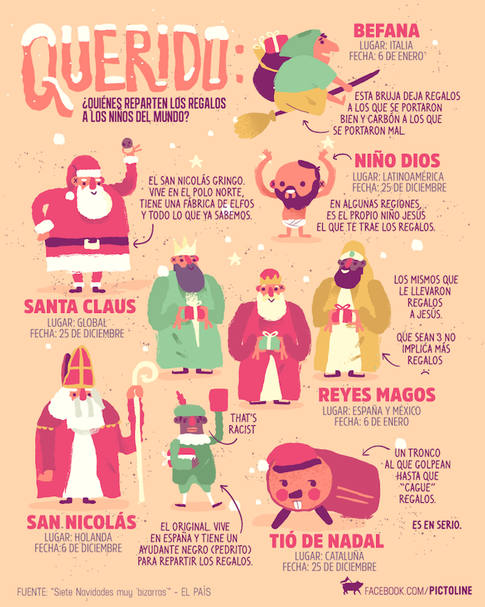Spanish infographics from Pictoline include cultural information for language learners.