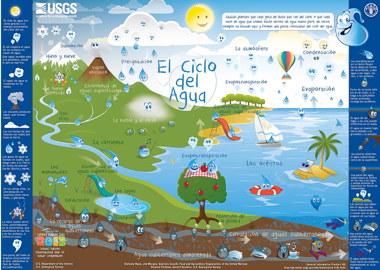 This diagram of the water cycle in Spanish is an excellent resource for learning about water.