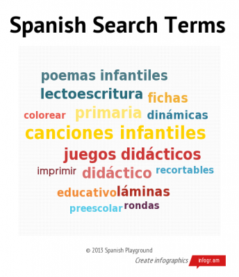 Spanish Search Terms