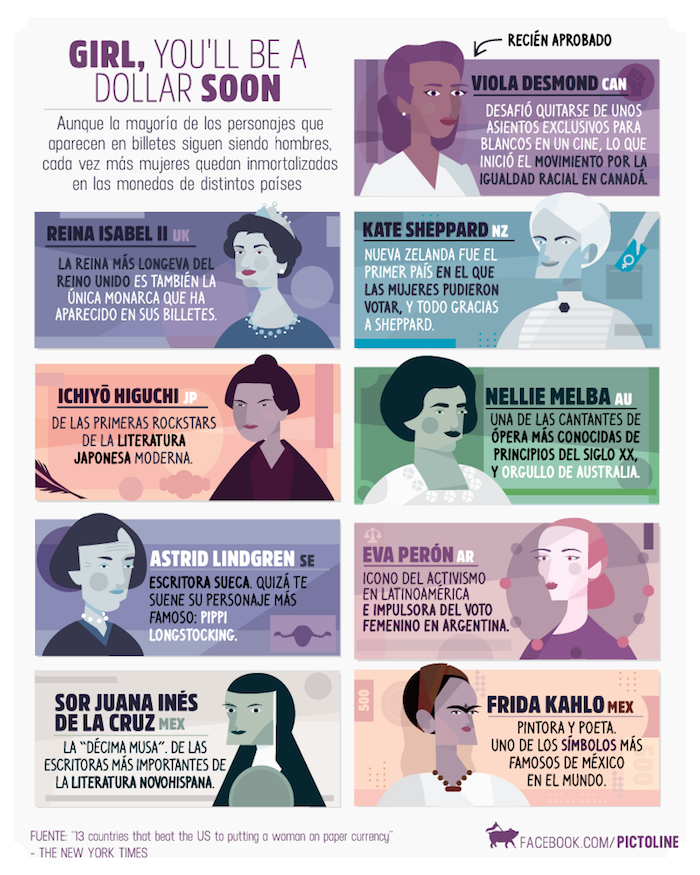Spanish infographics from Pictoline feature information from Latin America.