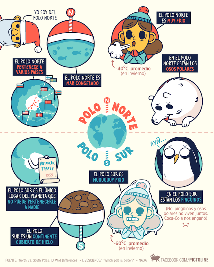 Spanish inforgraphics from Pictoline include information about the natural world.