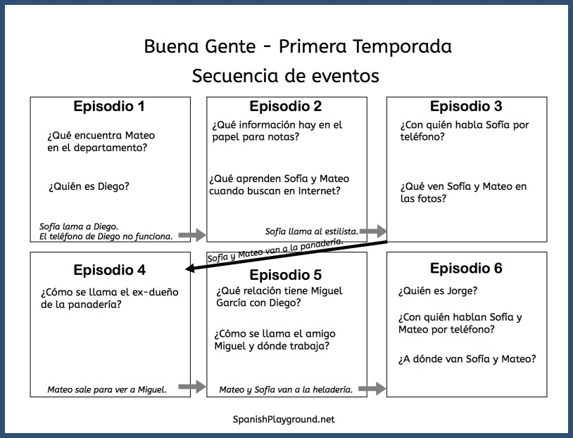 This timeline activity clarifies events in the Spanish YouTube series Buena Gente.